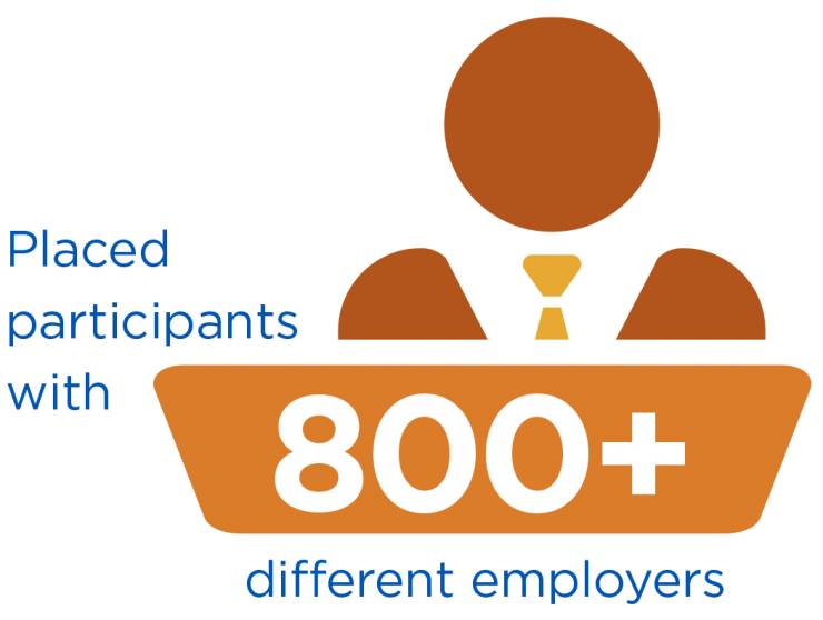 GES placed participants with 800+ different employers