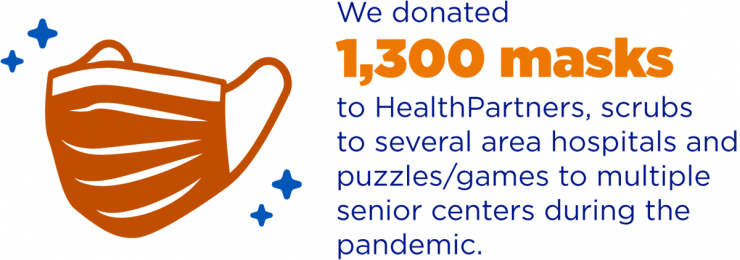Image of a mask on the left. Text on the right stating that We donated 1,300 masks to HealthPartners, scrubs to several area hospitals and puzzles/games to multiple senior centers during the pandemic.