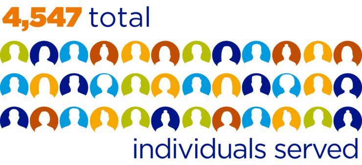 Image of sillouttes in circles of individuals profile icons. Text on image states 4,547 total individuals served.