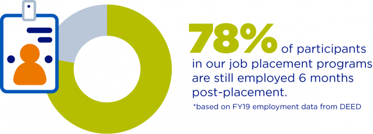 """Pie chart on the left with 3/4 colored pea green. Text on the right stating """"78% of participants in our job placement programs are still employed 6 monnths post-placement."""